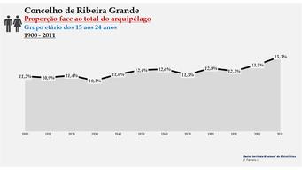 Ribeira Grande - Proporção face ao total da população do distrito (15-24 anos) 1900/2011