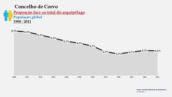 Corvo - Proporção face ao total da população do distrito (global) 1900/2011