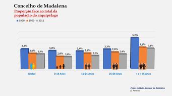 Madalena - Proporção face ao total da população do distrito (comparativo) 1900-1960-2011
