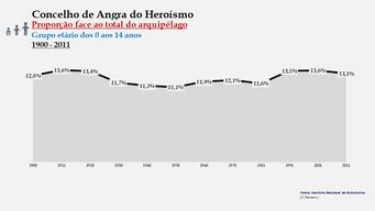 Angra do Heroísmo - Proporção face ao total da população do arquipélago (0-14 anos) 1900/2011