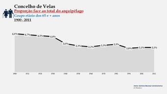 Velas - Proporção face ao total da população do distrito (65 e + anos) 1900/2011