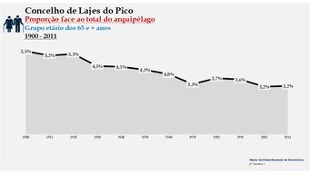 Lajes do Pico - Proporção face ao total da população do distrito (65 e + anos) 1900/2011