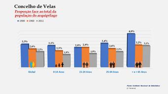 Velas - Proporção face ao total da população do distrito (comparativo) 1900-1960-2011