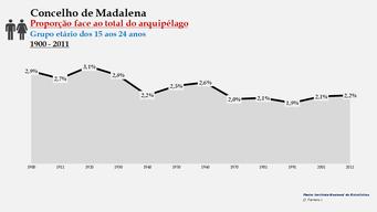 Madalena - Proporção face ao total da população do distrito (15-24 anos) 1900/2011