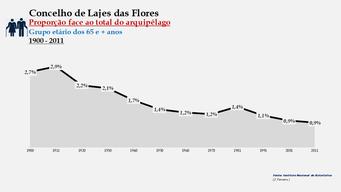 Lajes das Flores - Proporção face ao total da população do distrito (65 e + anos) 1900/2011