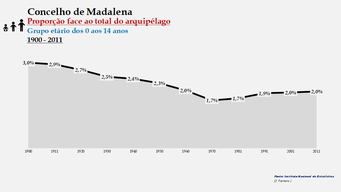 Madalena - Proporção face ao total da população do distrito (0-14 anos) 1900/2011