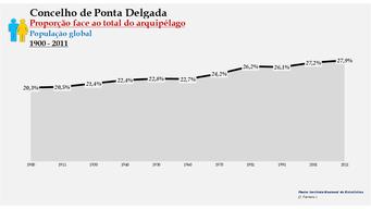 Ponta Delgada - Proporção face ao total da população do distrito (global) 1900/2011