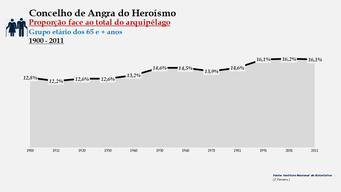 Angra do Heroísmo - Proporção face ao total da população do arquipélago (65 e + anos) 1900/2011