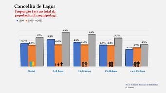 Lagoa - Proporção face ao total da população do distrito (comparativo) 1900-1960-2011