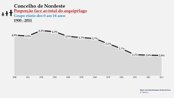 Nordeste - Proporção face ao total da população do distrito (0-14 anos) 1900/2011