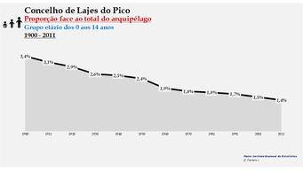 Lajes do Pico - Proporção face ao total da população do distrito (0-14 anos) 1900/2011