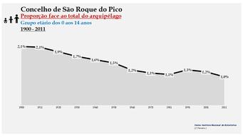 São Roque do Pico - Proporção face ao total da população do distrito (0-14 anos) 1900/2011