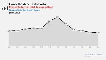 Vila do Porto - Proporção face ao total da população do distrito (0-14 anos) 1900/2011