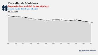 Madalena - Proporção face ao total da população do distrito (25-64 anos) 1900/2011