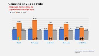 Vila do Porto - Proporção face ao total da população do distrito (comparativo) 1900-1960-2011