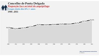 Ponta Delgada - Proporção face ao total da população do distrito (65 e + anos) 1900/2011
