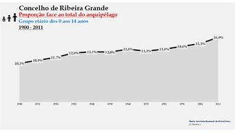 Ribeira Grande - Proporção face ao total da população do distrito (0-14 anos) 1900/2011