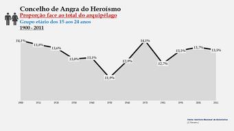 Angra do Heroísmo - Proporção face ao total da população do arquipélago (15-24 anos) 1900/2011