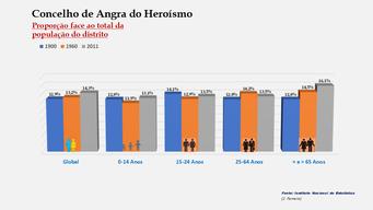 Angra do Heroísmo - Proporção face ao total da população do arquipélago (comparativo) 1900-1960-2011