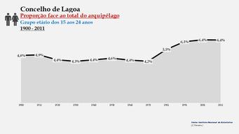 Lagoa - Proporção face ao total da população do distrito (15-24 anos) 1900/2011