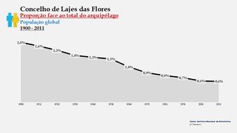 Lajes das Flores - Proporção face ao total da população do distrito (global) 1900/2011