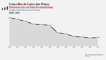 Lajes das Flores - Proporção face ao total da população do distrito (0-14 anos) 1900/2011