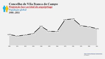 Vila Franca do Campo - Proporção face ao total da população do distrito (global) 1900/2011