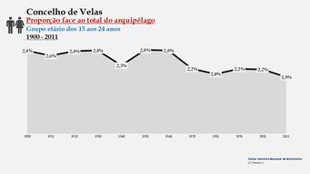 Velas - Proporção face ao total da população do distrito (15-24 anos) 1900/2011