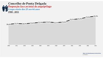 Ponta Delgada - Proporção face ao total da população do distrito (25-64 anos) 1900/2011
