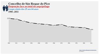 São Roque do Pico - Proporção face ao total da população do distrito (25-64 anos) 1900/2011