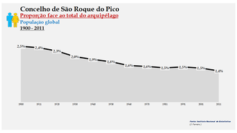 São Roque do Pico - Proporção face ao total da população do distrito (global) 1900/2011