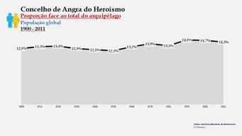 Angra do Heroísmo - Proporção face ao total da população do arquipélago (global) 1900/2011