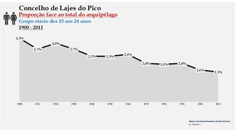 Lajes do Pico - Proporção face ao total da população do distrito (15-24 anos) 1900/2011