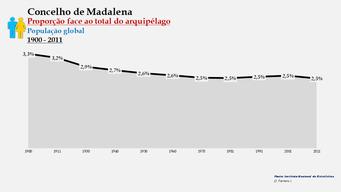 Madalena - Proporção face ao total da população do distrito (global) 1900/2011