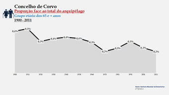 Corvo - Proporção face ao total da população do distrito (65 e + anos) 1900/2011