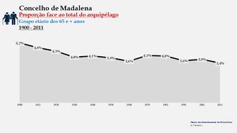 Madalena - Proporção face ao total da população do distrito (65 e + anos) 1900/2011