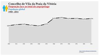 Vila da Praia da Vitória - Proporção face ao total da população do distrito (global) 1900/2011