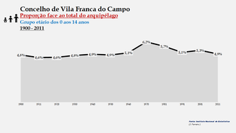 Vila Franca do Campo - Proporção face ao total da população do distrito (0-14 anos) 1900/2011