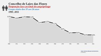 Lajes das Flores - Proporção face ao total da população do distrito (15-24 anos) 1900/2011