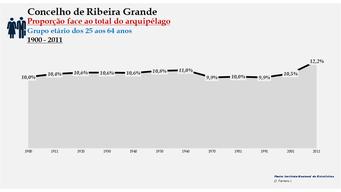 Ribeira Grande - Proporção face ao total da população do distrito (25-64 anos) 1900/2011