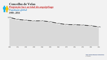 Velas - Proporção face ao total da população do distrito (global) 1900/2011
