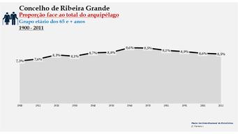 Ribeira Grande - Proporção face ao total da população do distrito (65 e + anos) 1900/2011