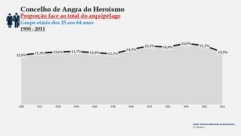 Angra do Heroísmo - Proporção face ao total da população do arquipélago (25-64 anos) 1900/2011