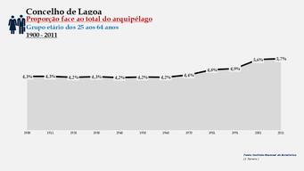 Lagoa - Proporção face ao total da população do distrito (25-64 anos) 1900/2011