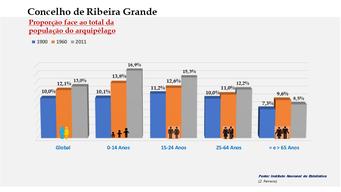 Ribeira Grande - Proporção face ao total da população do distrito (comparativo) 1900-1960-2011