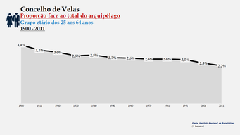 Velas - Proporção face ao total da população do distrito (25-64 anos) 1900/2011