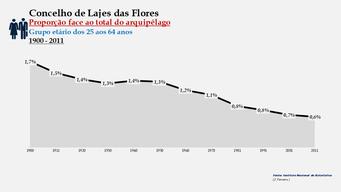 Lajes das Flores - Proporção face ao total da população do distrito (25-64 anos) 1900/2011