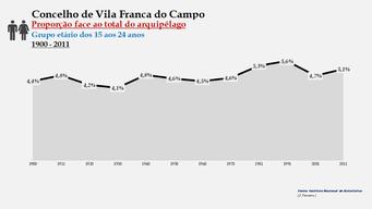 Vila Franca do Campo - Proporção face ao total da população do distrito (15-24 anos) 1900/2011