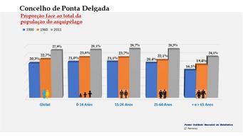 Ponta Delgada - Proporção face ao total da população do distrito (comparativo) 1900-1960-2011