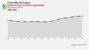 Lagoa - Proporção face ao total da população do distrito (global) 1900/2011